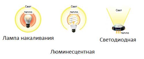 Направление светового потока ламп накаливания, светодиодных, люминесцентных ламп
