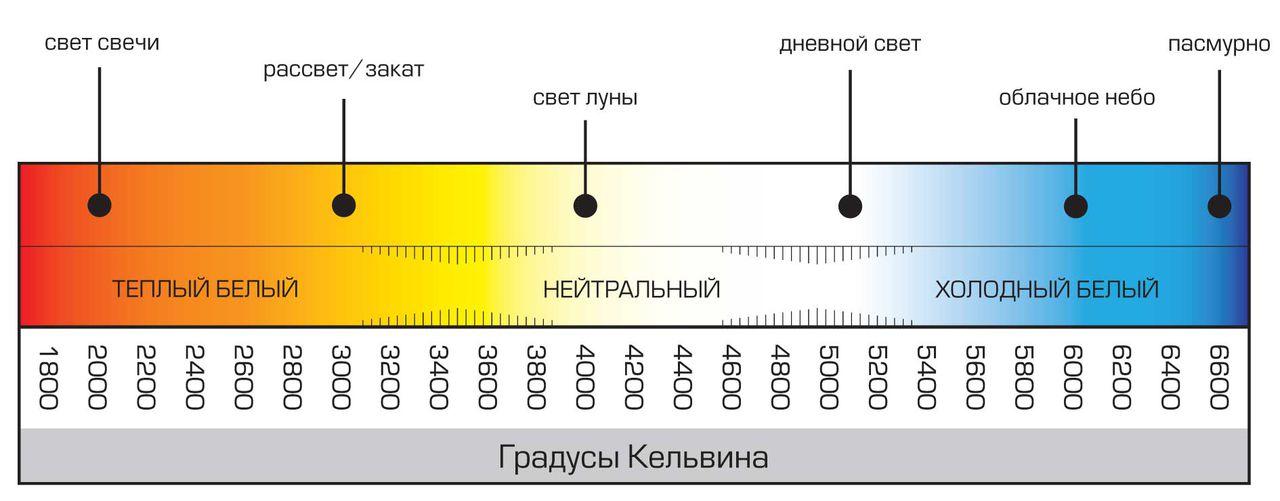 цветовая температура по шкале кельвина